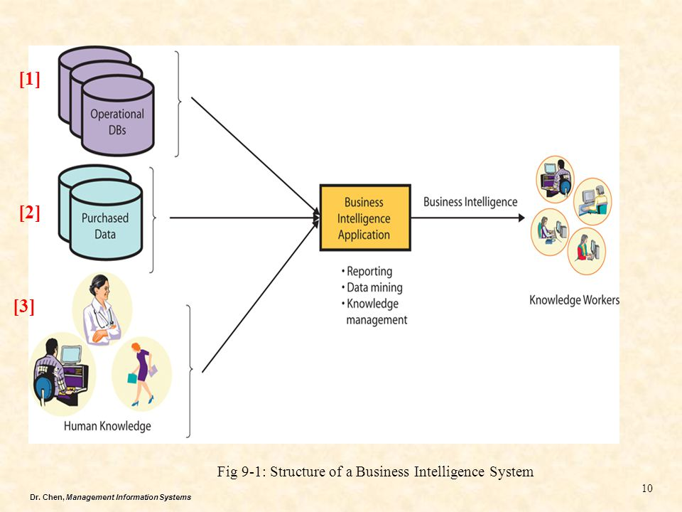 [1] [2] [3] te Fig 9-1: Structure of a Business Intelligence System
